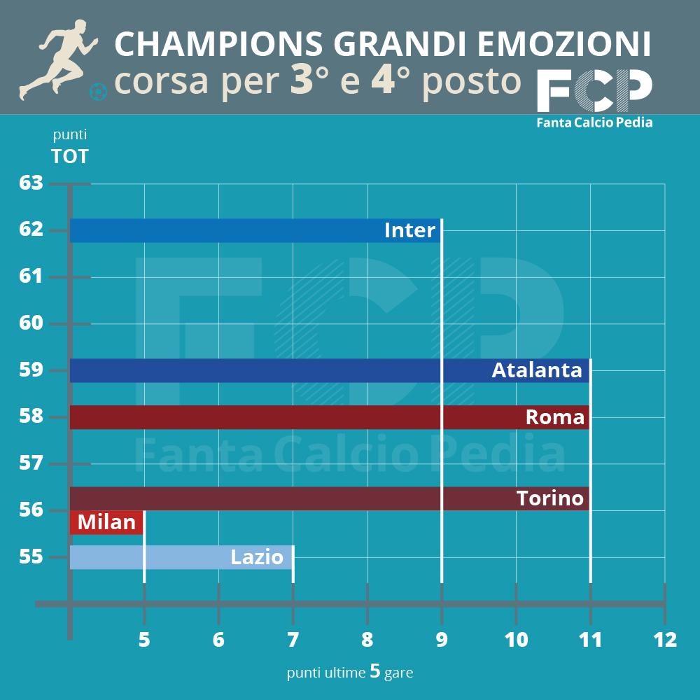corsa champions giornata 34 stagione 2018-19