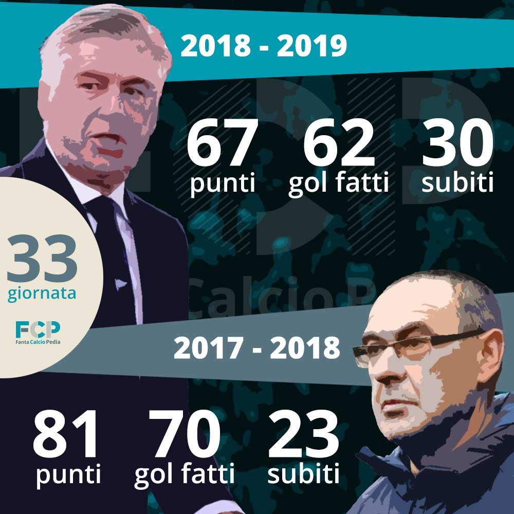 confronto sarr vs ancelotti napoli 2017/18 2018/19