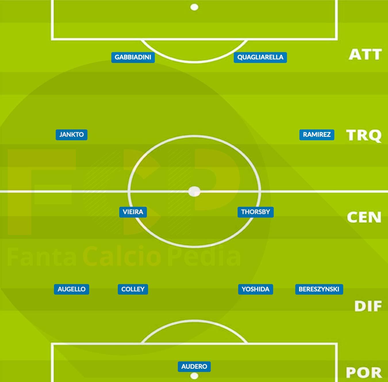 probabile formazione sampdoria 2020/21