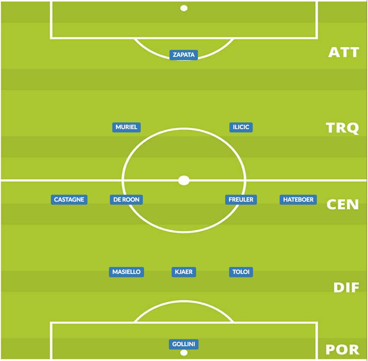 probabile formazione atalanta 2019/20