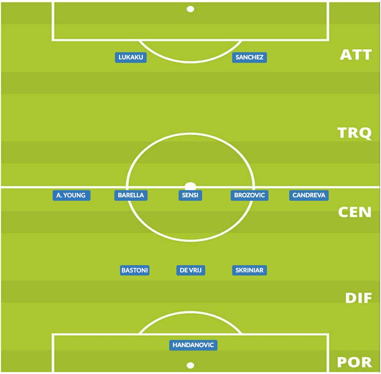 probabile formazione inter 2019/20