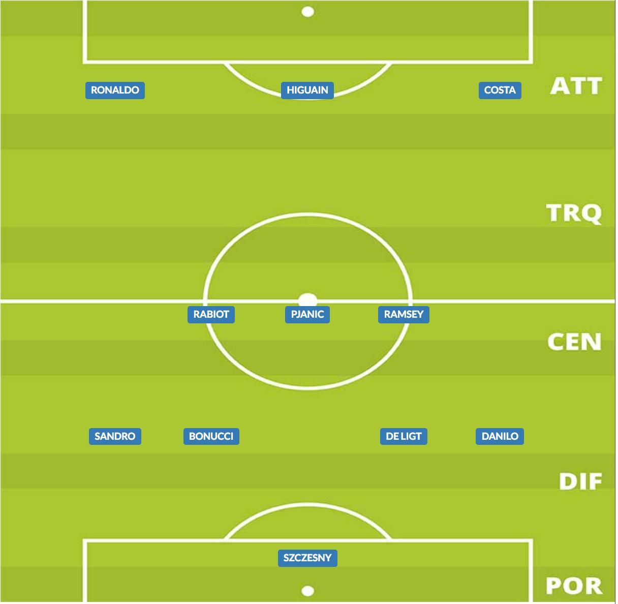 probabile formazione juventus stagione 2019/20