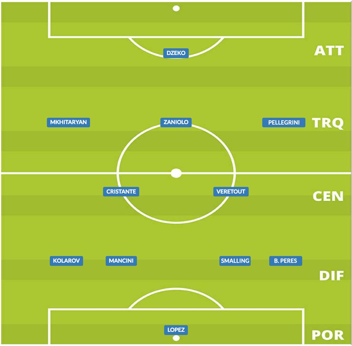 probabile formazione roma 2019/20