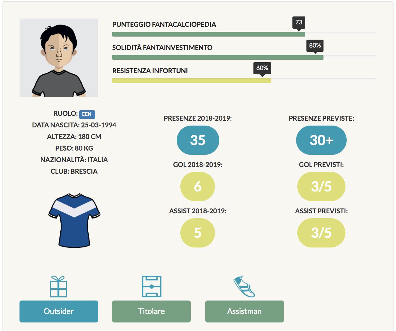 bisoli infografica 2019/20
