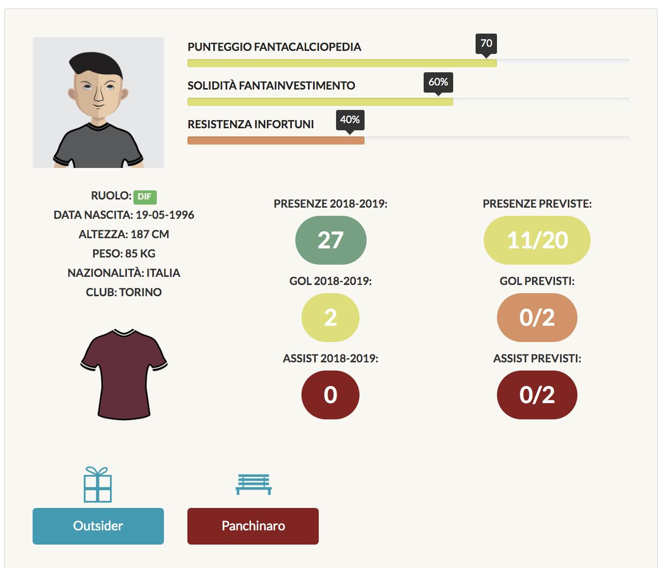 kevin bonifazi infografica fantacalcio 2019/20
