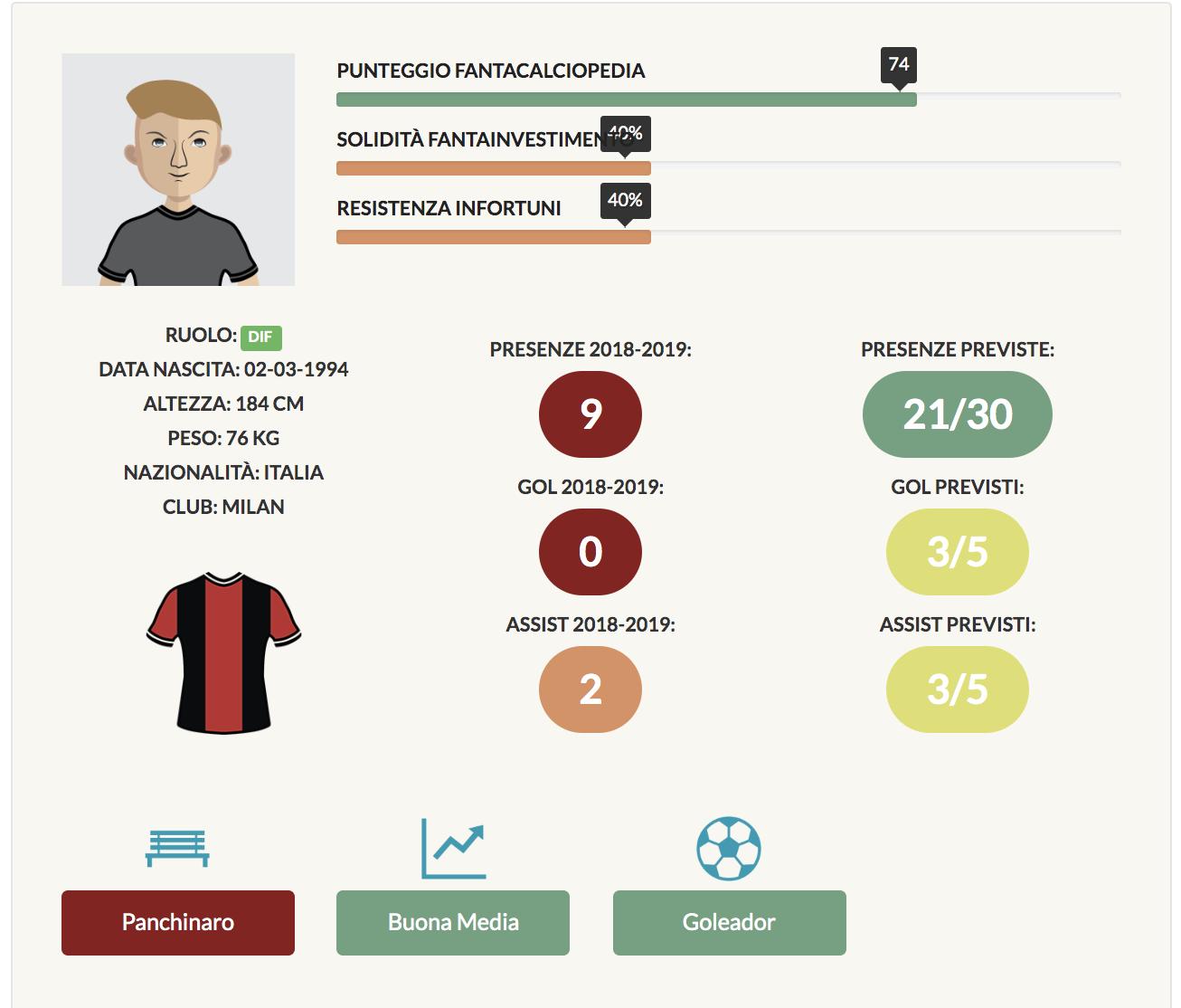 andrea conti infografica fantacalcio 2019/20