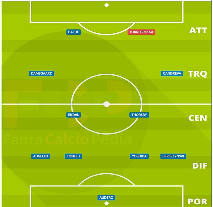 probabile formazione sampdoria gennaio 2021