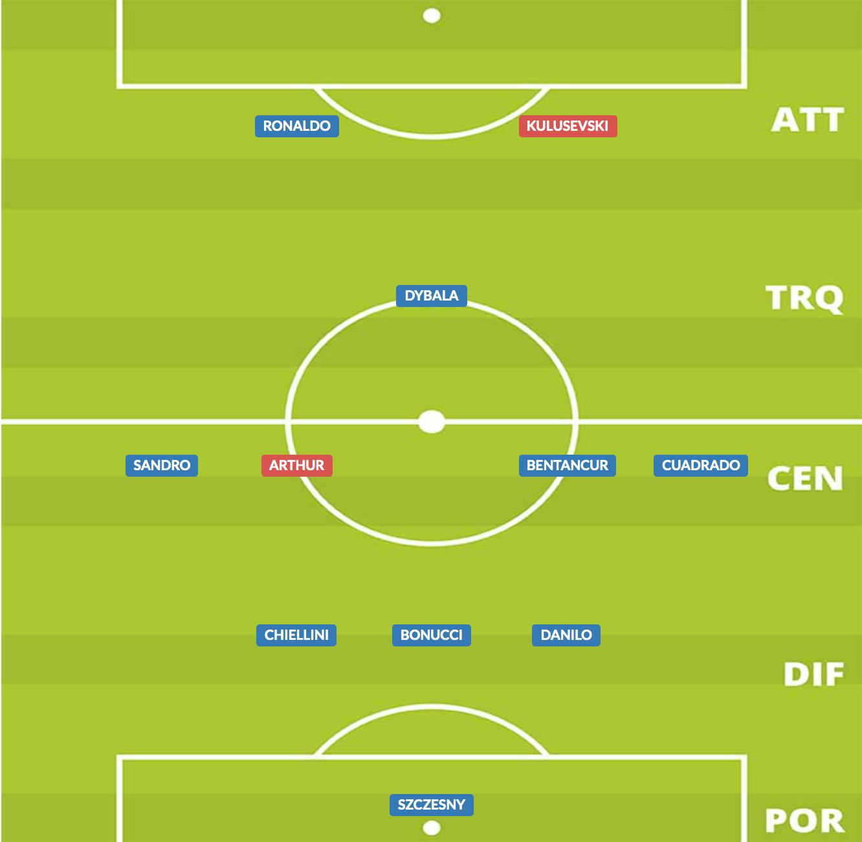 probabile formazione juventus stagione 2020/21