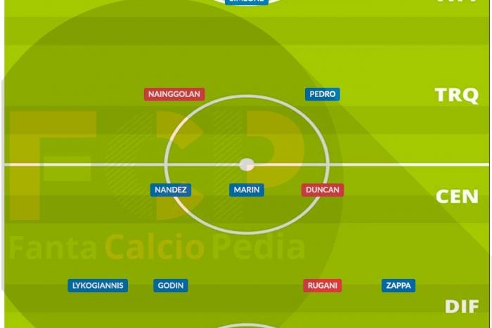 Come giocava il Cagliari nel 2020/21
