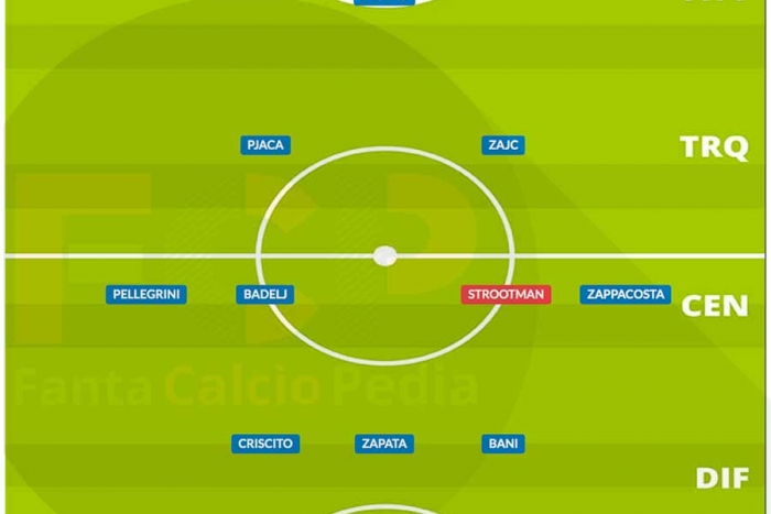 Come giocava il Genoa nel 2020/21