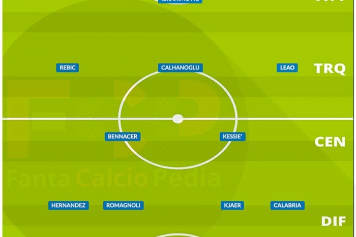 Come giocava il Milan nel 2020/21
