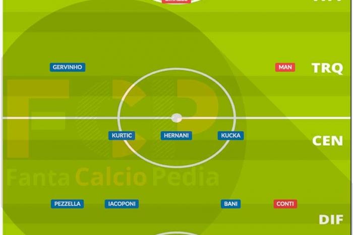 Come giocava il Parma nel 2020/21