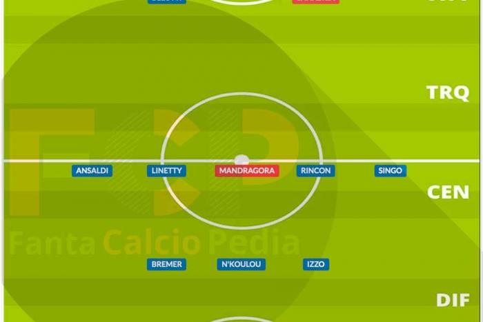 Come giocava il Torino nel 2020/21