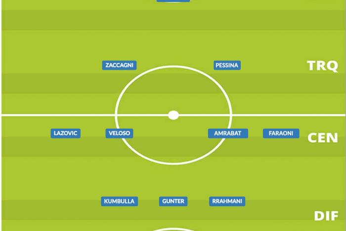 Come giocava il Verona nel 2019/20