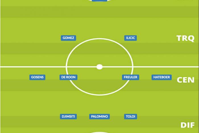 Come giocava l'Atalanta nel 2019/20