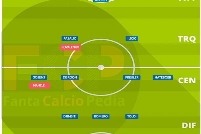 Come giocava l'Atalanta nel 2020/21