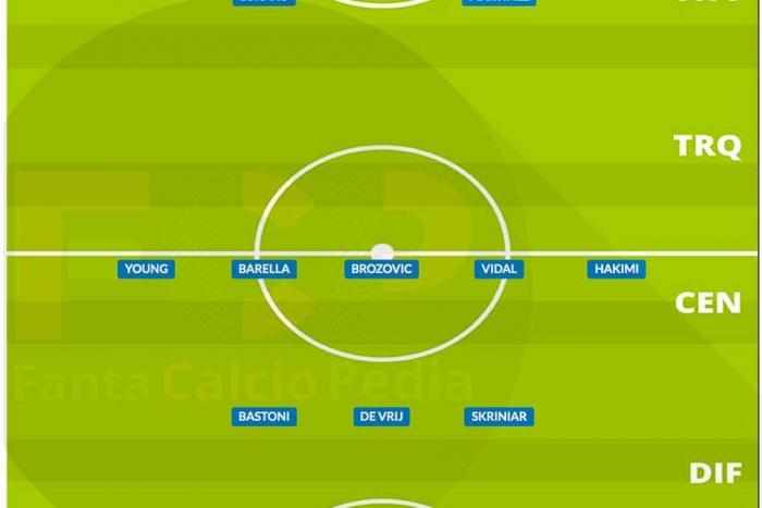 Come giocava l'Inter nel 2020/21