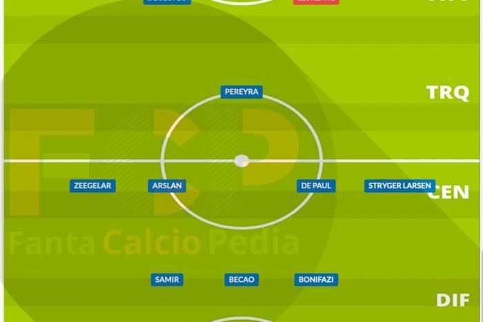 Come giocava l'Udinese nel 2020/21