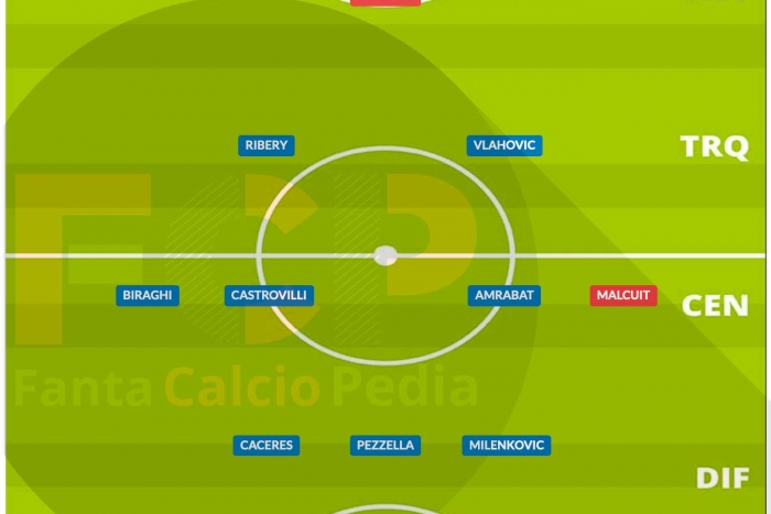 Come giocava la Fiorentina nel 2020/21