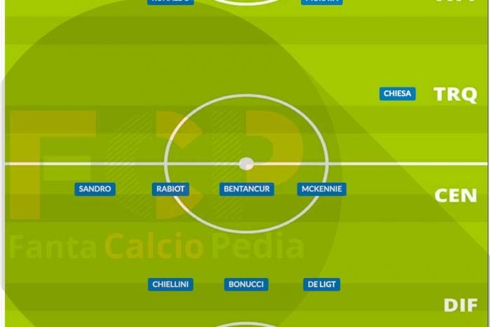 Come giocava la Juve nel 2020/21