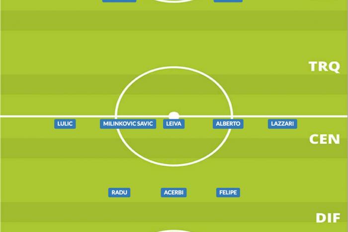 Come giocava la Lazio nel 2019/20