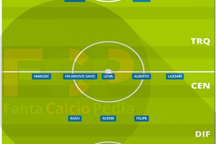 Come giocava la Lazio nel 2020/21