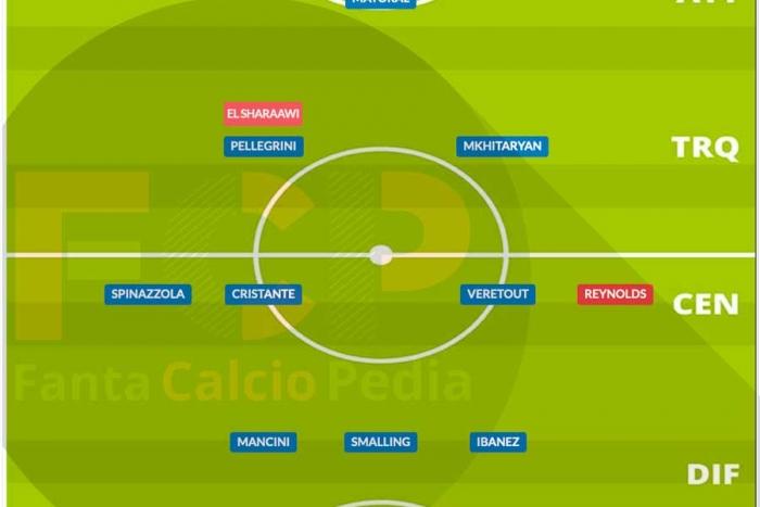 Come giocava la Roma 2020/21